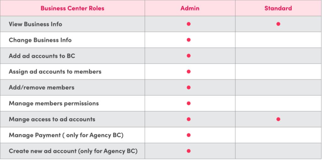 business center roles